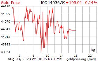 1 天黄金价格每公斤在约旦第纳尔