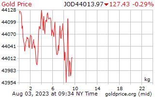 1 dia de ouro preço por quilograma em dinares jordanianos