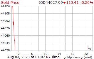 1 dag goud prijs per Kilogram in Jordaanse dinar