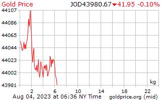 1 天黃金價格每公斤在約旦第納爾