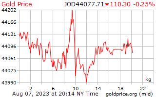 Precio 1 día oro por kilogramo en dinares jordanos