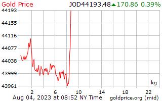 ヨルダン ディナールの 1 キログラムあたり 1 日金価格