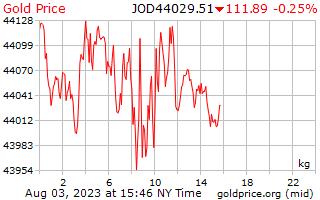 1 journée d'or prix par kilogramme en Dinars jordaniens