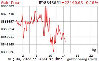 1 dia de ouro preço por quilograma em ienes japoneses