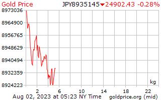 1 dag goud prijs per Kilogram in Japanse Yen