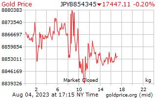 1 दिन सोने की कीमत प्रति किलोग्राम में जापानी येन