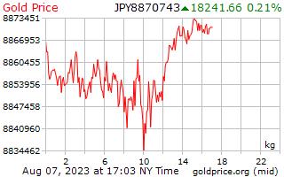 1 יום זהב המחיר לכל קילוגרם ב ין יפני