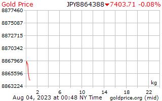 سعر الذهب يوم 1 للكيلوغرام الواحد في الين الياباني