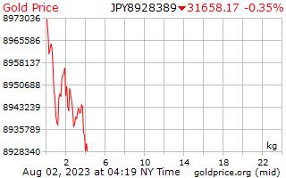 1 Day Gold Price per Kilogram in Japanese Yen