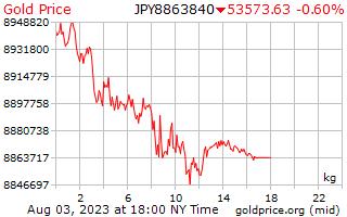 1 день золото цена за килограмм в японских иенах