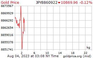 일본 엔에서 킬로그램 당 1 일 골드 가격