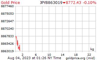 1 journée d'or prix par kilogramme en yens japonais
