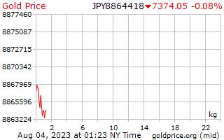 1 天黄金价格每公斤在日元