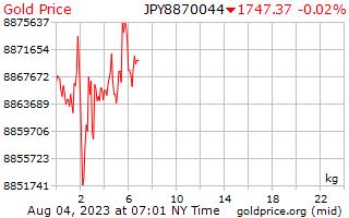 1 giorno oro prezzo per chilogrammo in Yen giapponesi