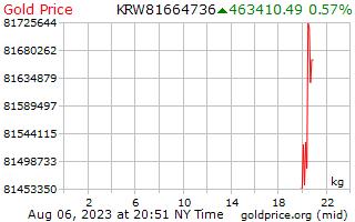 1 ngày giá vàng / kg ở Hàn Quốc chiến thắng