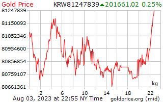 יום 1 מחיר זהב לקילוגרם בקוריאנית זכה