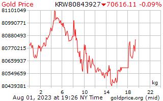 黄金价格每公斤在韩国赢得了 1 天