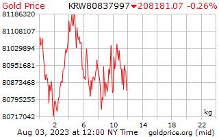 1 Tag gewann der Goldpreis pro Kilogramm in Koreanisch