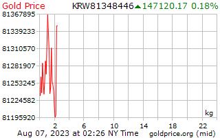 1 يوم فاز بسعر الذهب للكيلوغرام الواحد في كوريا