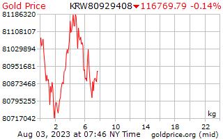 1 दिन प्रति किलोग्राम कोरियाई में सोने की कीमत जीता