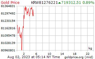 1 일 한국에 킬로그램 당 골드 가격 원