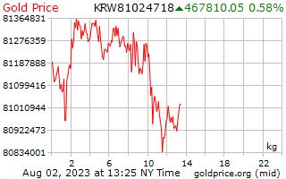 1 Day Gold Price per Kilogram in Korean Won