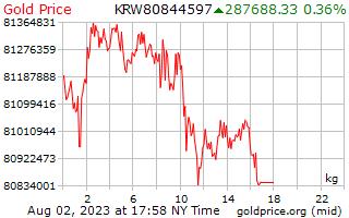 1 hari yang memenangi emas harga sekilogram dalam bahasa Korea