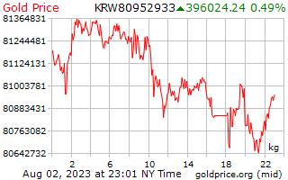 1 hari yang memenangkan harga emas per Kilogram dalam bahasa Korea