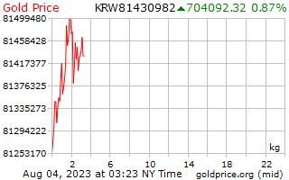 1 giorno oro prezzo per chilogrammo in Coreano vinto