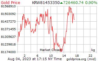 韓国で 1 キロ当たり金価格を獲得した 1 日