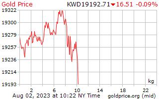 1 dag goud prijs per Kilogram in Koeweitse Dinar