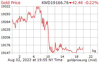 1 Day Gold Price per Kilogram in Kuwaiti Dinar
