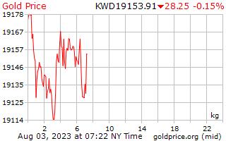 1 giorno oro prezzo per chilogrammo in Dinaro kuwaitiano