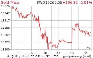 1 ngày vàng giá mỗi kilôgam trong Kuwait Dinar