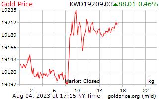 1 天黃金價格每公斤在科威特第納爾