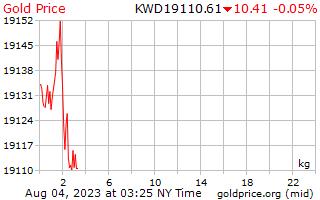 1 ημέρα χρυσός τιμή ανά χιλιόγραμμο σε Κουβέιτ Δηνάριο