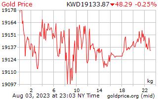 1 dia de ouro preço por quilograma em Dinar do Kuwait