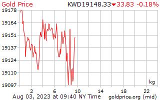 1 दिन सोने की कीमत प्रति किलोग्राम में कुवैती दिनार