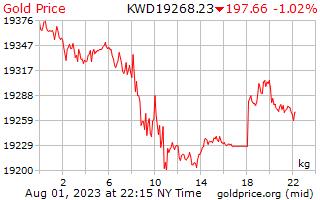 1 день золото цена за килограмм в кувейтский динар