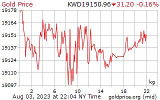 Precio 1 día oro por kilogramo en Dinar kuwaití