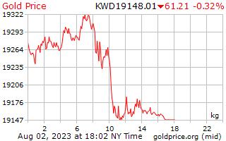 1 Tag Gold Preis pro Kilogramm in Kuwait-Dinar