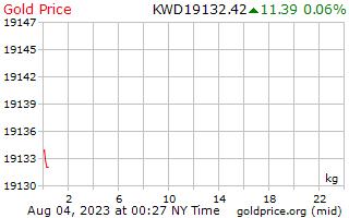 1 วันทองราคาต่อกิโลกรัมในนาร์ Kuwaiti