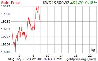 1 天黄金价格每公斤在科威特第纳尔