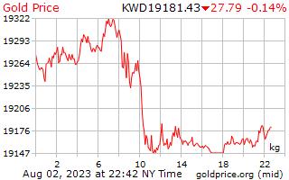 쿠웨이트 디나르에 킬로그램 당 1 일 골드 가격