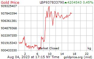 Precio 1 día oro por kilogramo en libras libanesas