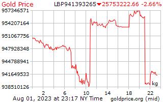 سعر الذهب يوم 1 للكيلوغرام الواحد بالليرة اللبنانية