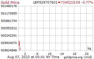 1 день золото цена за килограмм в ливанских фунтах