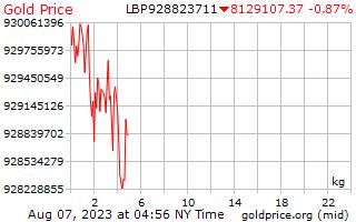 1 दिन सोने की कीमत प्रति किलोग्राम में लेबनानी पाउंड