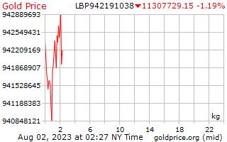 1 天黄金价格每公斤在黎巴嫩镑