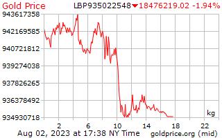 1 hari emas harga sekilogram dalam paun Lubnan